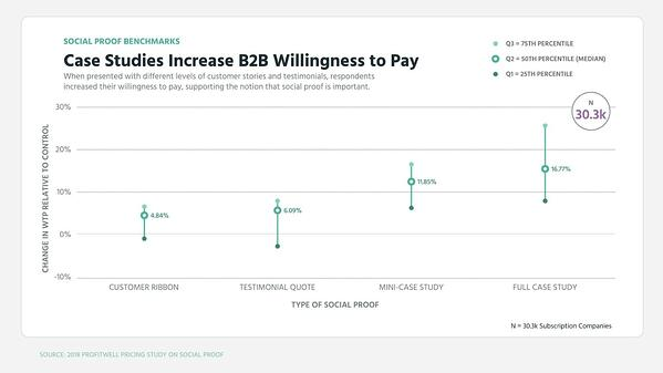 case studies boost willingness to pay