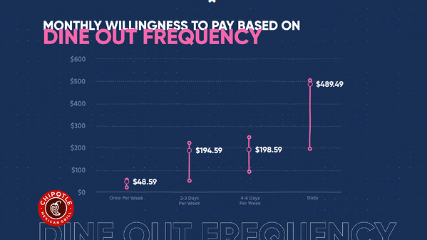 chipotle dine out frequency