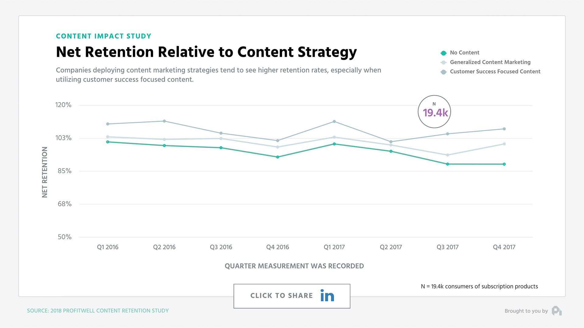 content retention