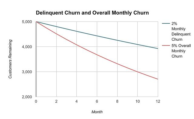 delinquent churn graph
