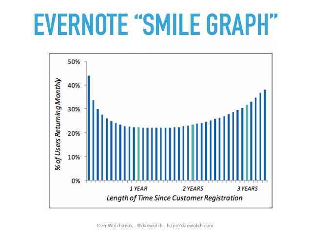 evernote_smile.jpg