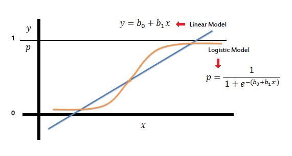 Logistic model vs. Linear model