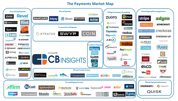 Payments market map