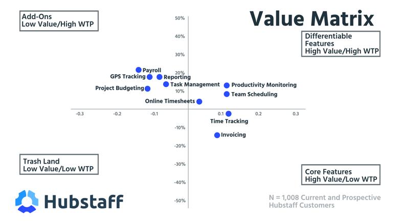 hubstaff value matrixf