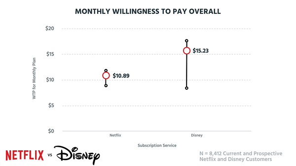Monthly willingness to pay