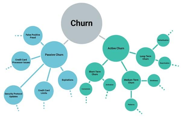 types of churn