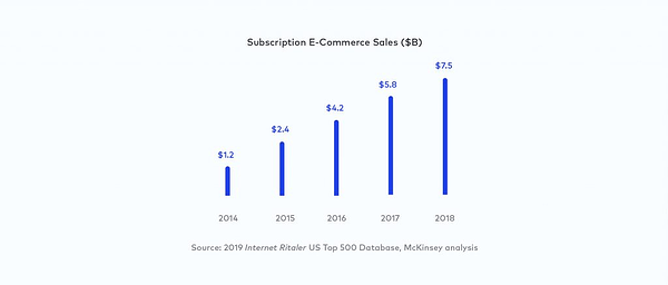 subscription ecommerce sales