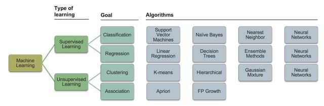 machinelearningdiagram.png