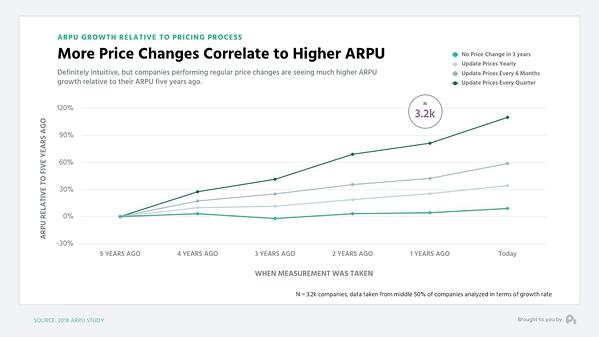 Price changes lead to higher ARPU