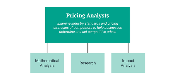 pricing analysts