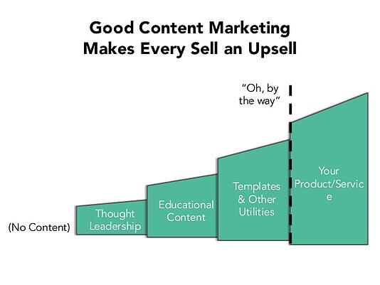 saasfest-2015-the-content-wheel-by-jay-acunzo-of-sorryformarketing-11-638.jpg