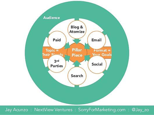 saasfest-2015-the-content-wheel-by-jay-acunzo-of-sorryformarketing-12-638.jpg
