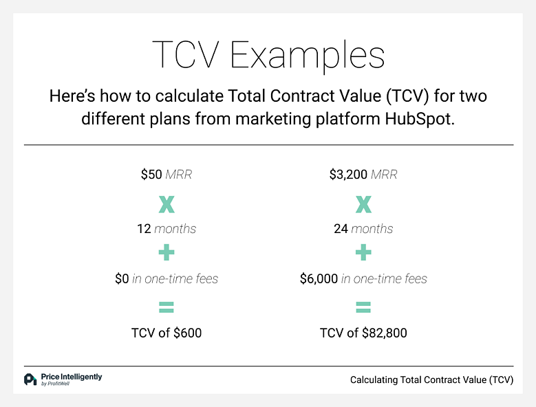 Two examples showing how to calculate Total Contract Value (TCV)