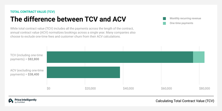 Total Contract Value (TCV) versus Annual Contract Value (ACV)