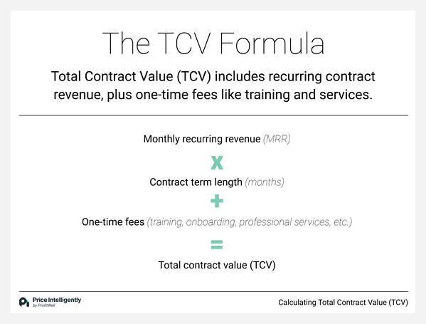 The Total Contract Value (TCV) Formula