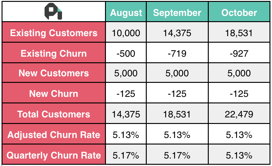 How to Calculate Churn Rate: The Best Churn Rate Formula for