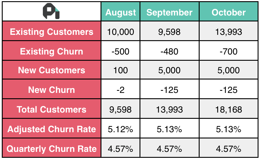 How to Calculate Churn Rate: The Best Churn Rate Formula for SaaS