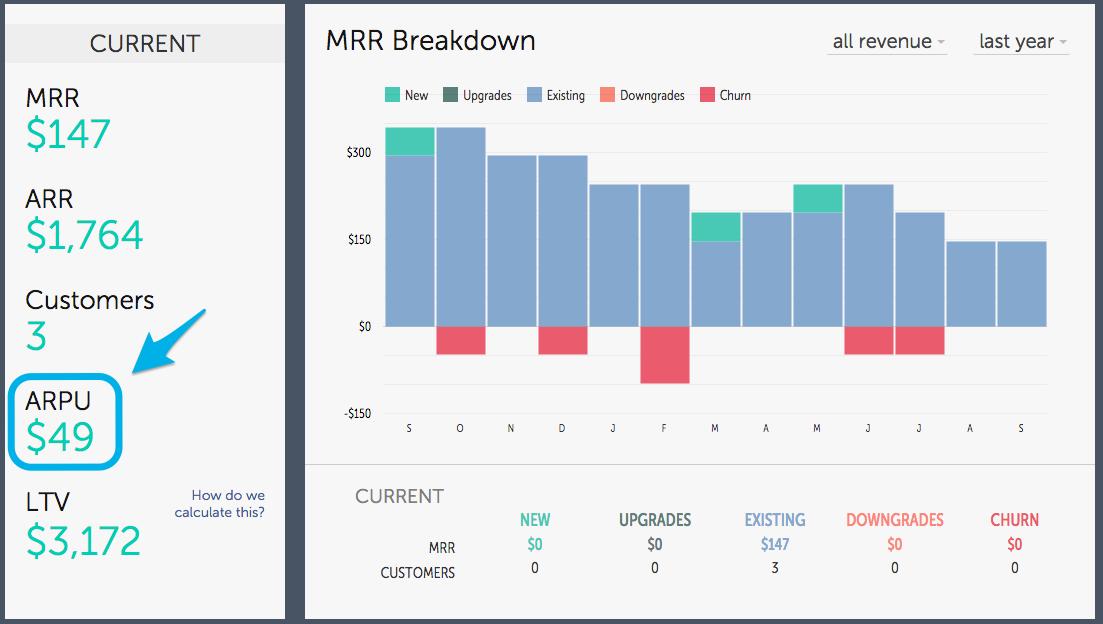 ARPU: Formula to Calculate & Optimize Average Revenue Per User