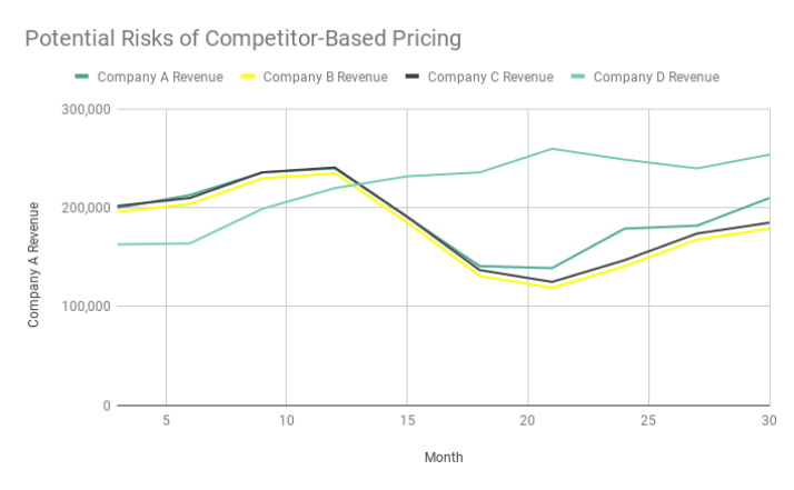 Potential Risks of Competitor-Based Pricing(1).png
