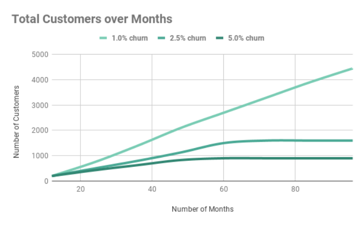 Total Customers over Months.png