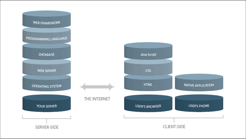 SaaS technology stack